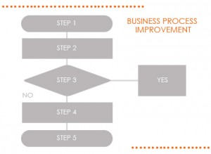 Business Process Improving