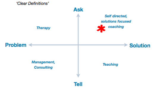 Change management coaching matrix