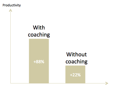 Productivity with coaching