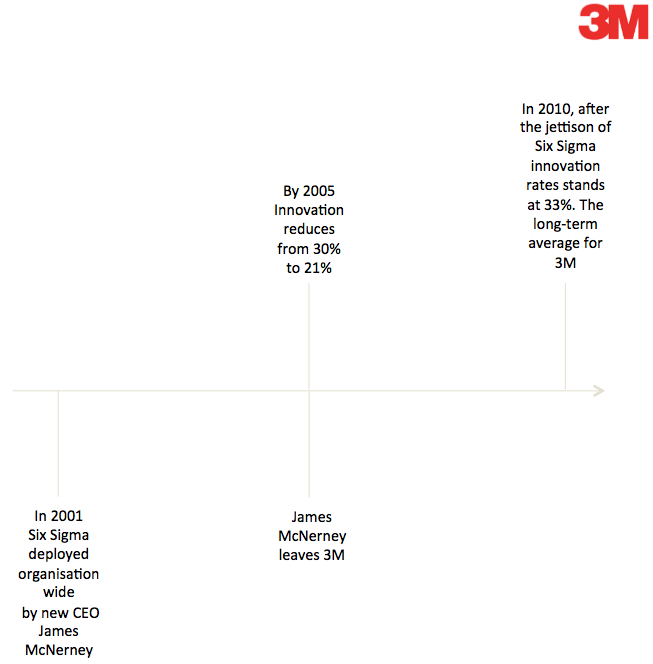 3m case study innovation Innovation at 3m corp a hbr case solution & harvard case analysis if they're getting tracked for each quarter-on-quarter outcomes, how can you assume management to go ahead and take brave step in investing in innovation a.