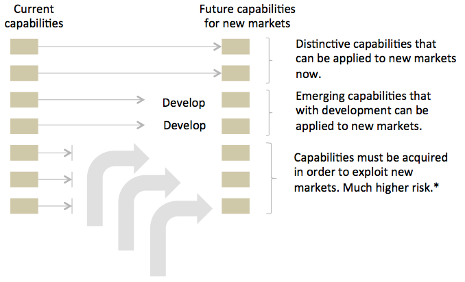 Current to future capabilities