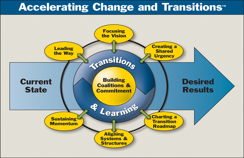 proposal for organisational change adkar model What exactly is change management impact analysis - this is a useful technique for uncovering the unexpected consequences of change burke-litwin change model - this complex model helps you to work through the effects of change between 12 elements of organizational design.