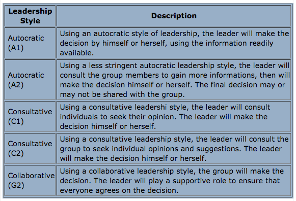 leader styles essay Leadership style is fixed and unchangeable essay sample leadership is essentially the core and spirit of an organization (mills, 2005) as the people in control of the affairs of an organisation, leaders manage the organisation's affairs, relate with employees on a daily basis, face to face.