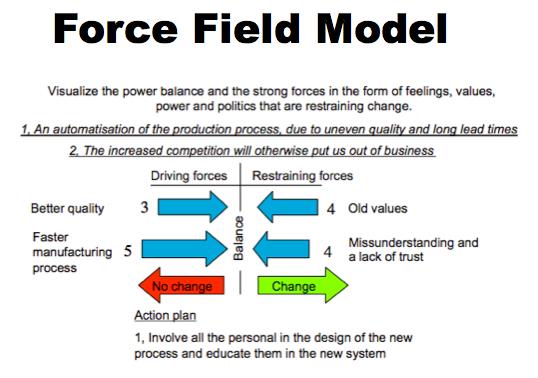 Kurt Lewin's Change Model