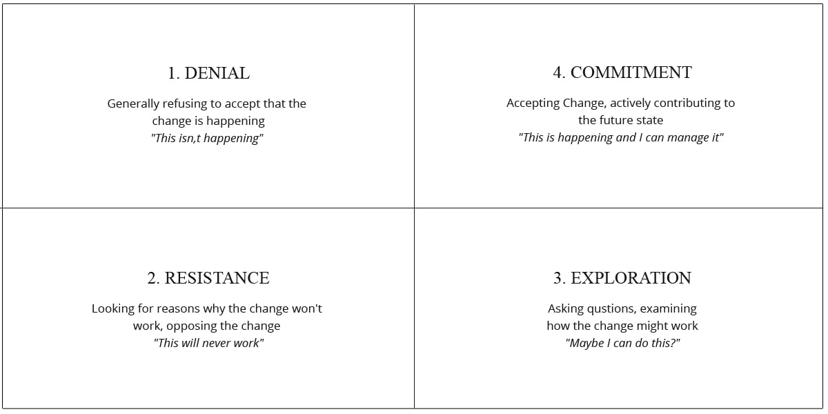 Change Management Process: The Ultimate Step-by-Step Guide