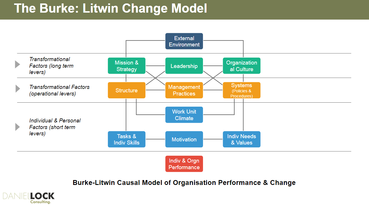 Change Management Models Actionable Ways To Lead Organisational Change